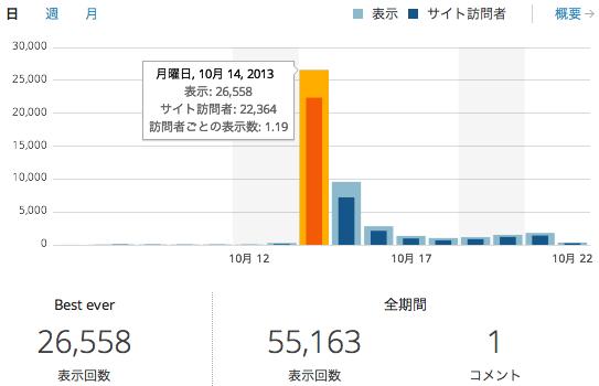 Access graph2