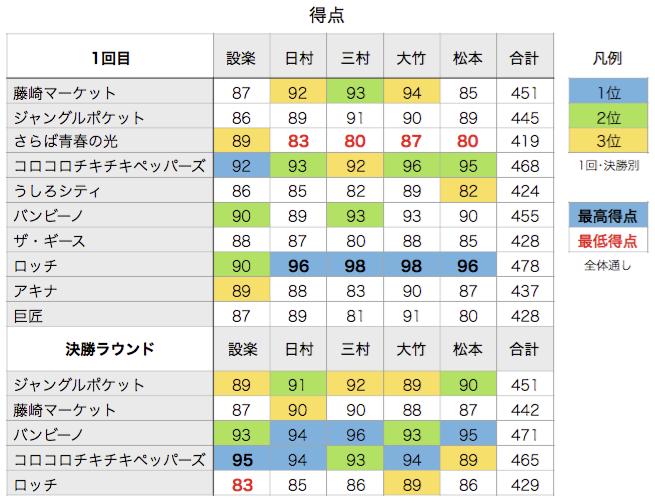 KOC2015点数表
